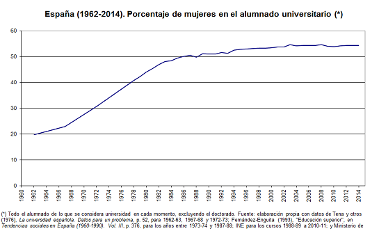 %mujeres1962-2014_def