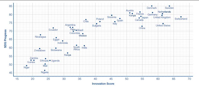 Índice de innovación vs objetivos de desarrollo sostenible