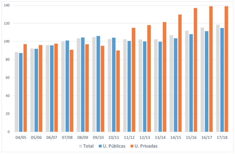 Evolución de la ratio entre PDI y estudiantes (curso 07:08=100)