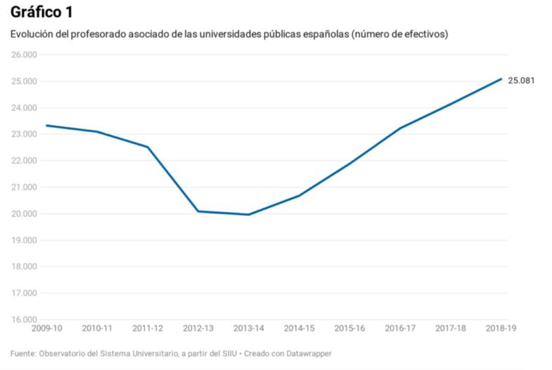 Evolución del profesorado asociado en las universidades públicas