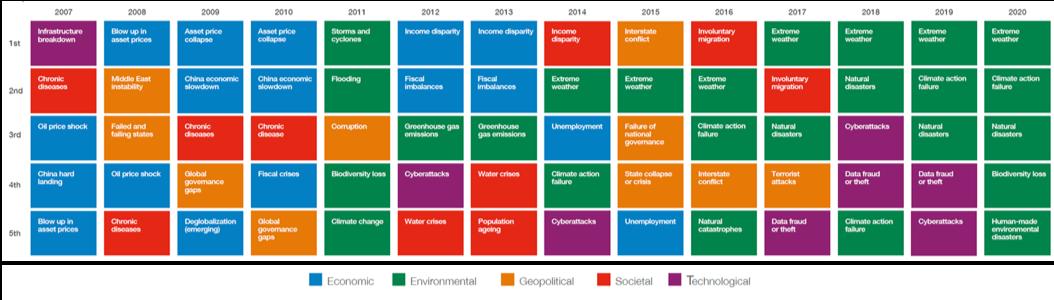 Evolución de los Riesgos Globales 2020 - probabilidad