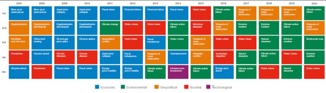 Figura 3b. Evolución de los Riesgos Globales en función del Impacto