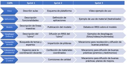 """proyecto de """"transformación digital"""" de una universidad en tres sprints"""