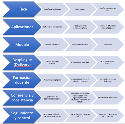 siete capas de una propuesta para la transformación digital de una universidad