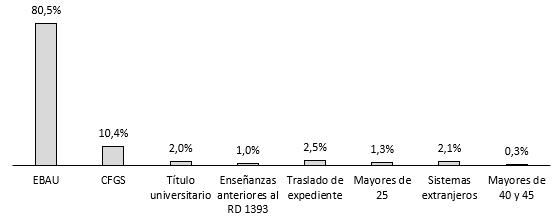 Distribución del alumnado de nuevo ingreso en la universidad en el curso 2017-2018 por forma de admisión.
