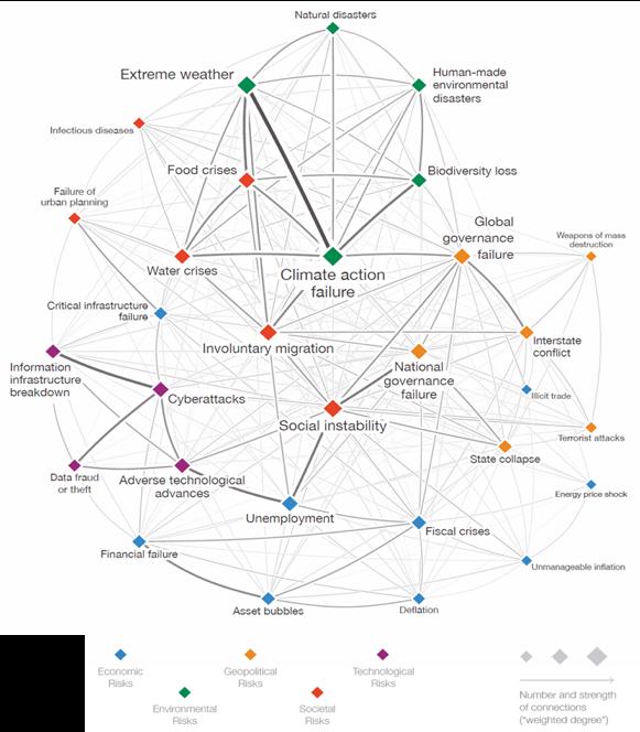 Figura 2. Mapa de interconexiones de los Riesgos Globales Objetivos de desarrollo sostenible
