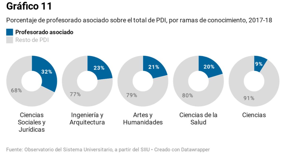 Porcentaje de profesorado asociado sobre el total del PDI