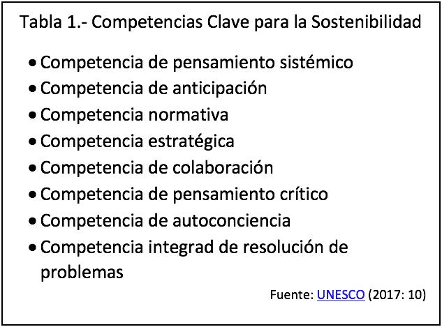 UNESCO: competencias para la sostenibilidad