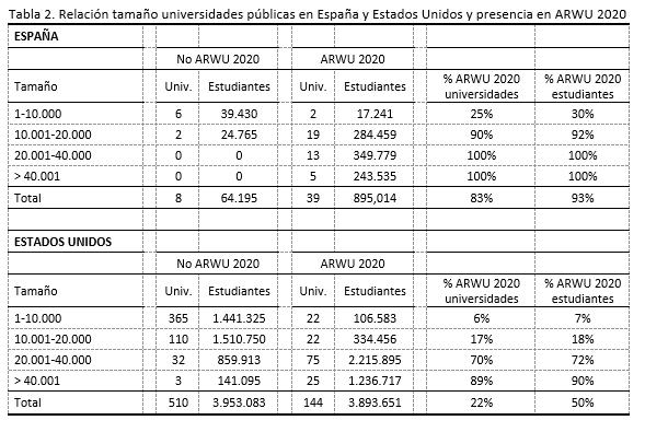 ranking tamaño universidades publicas españa y estados unidos