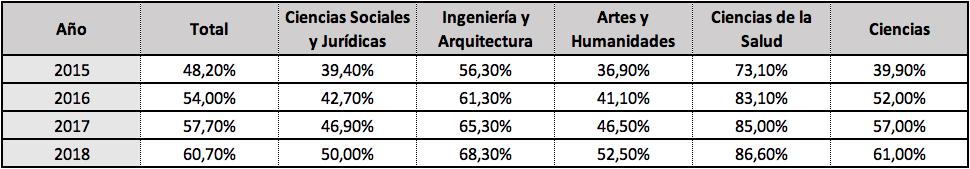 Tabla 2. Porcentaje de los egresados afiliados a la Seguridad Social en el grupo de cotización de titulados en los cuatro años siguientes a la titulación.