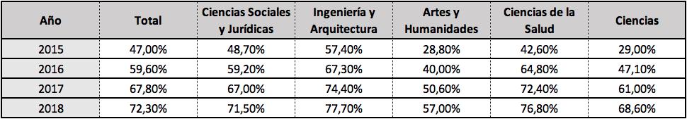 Tasa de afiliación a la Seguridad Social de los egresados universitarios del curso 2013-2014