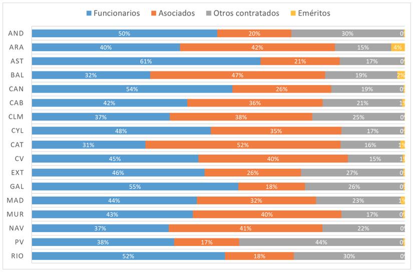 Tipología de profesorado universitario según las comunidades autónomas