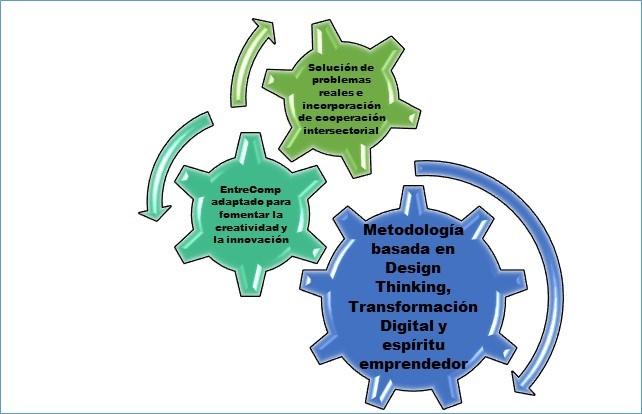 Desarrollo de competencias para el emprendimiento facultad de Filología de la UCM