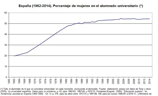 %mujeres1962-2014_def