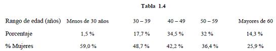 tabla 1.4_def
