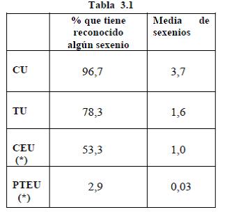 tabla 3.1