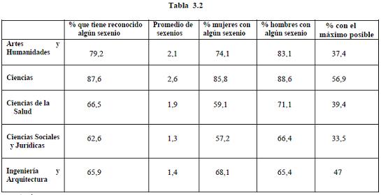 tabla 3.2_def