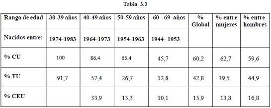 tabla 3.3_def
